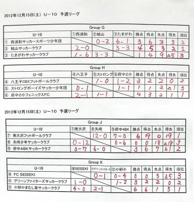U-10結果