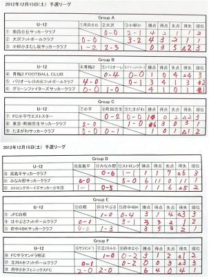 U-12結果