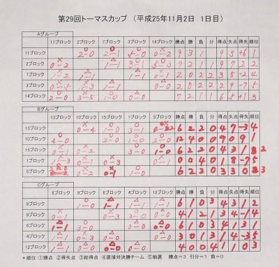 1日目リーグ戦結果