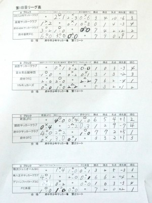 A-Dリーグ結果